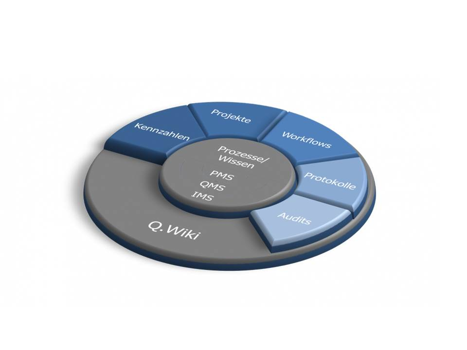 Q wiki interaktives f hrungs und managementsystem for Raumgestaltung tool